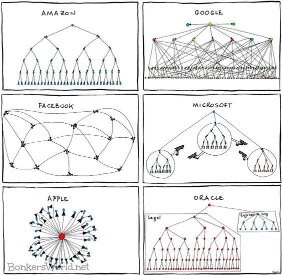 However different, just the same:these are all direct-report dependencies