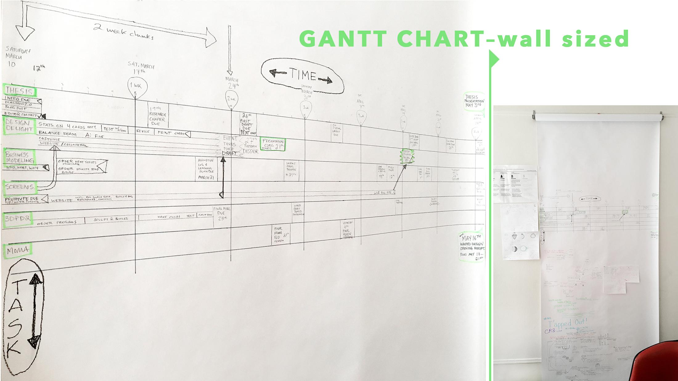 Gantt diagram on a 3 foot wide spool of paper.