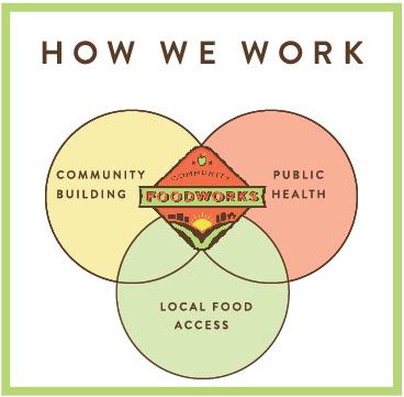 CFW Working Model
