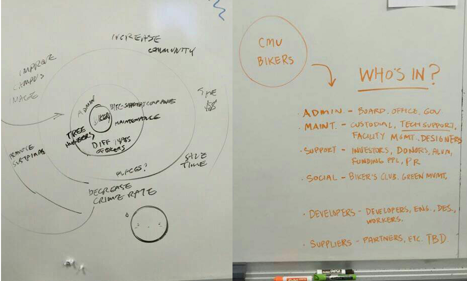 Our brainstorm of the stakeholders and territory map