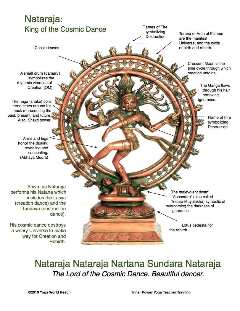 The dancing Shiva (Nataraj) is the dance of destruction, creation, embodiment, preservation and release upon the head of ignorance that can be man.