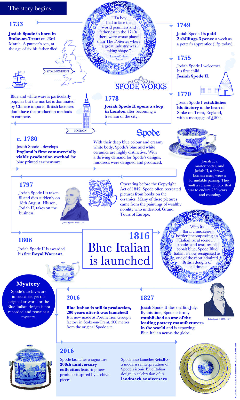 Blue_Italian_Infographic_Portrait_plusCollections.jpg