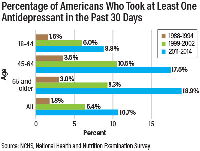 Percentage of Americans Taking Antidepressants Climbs