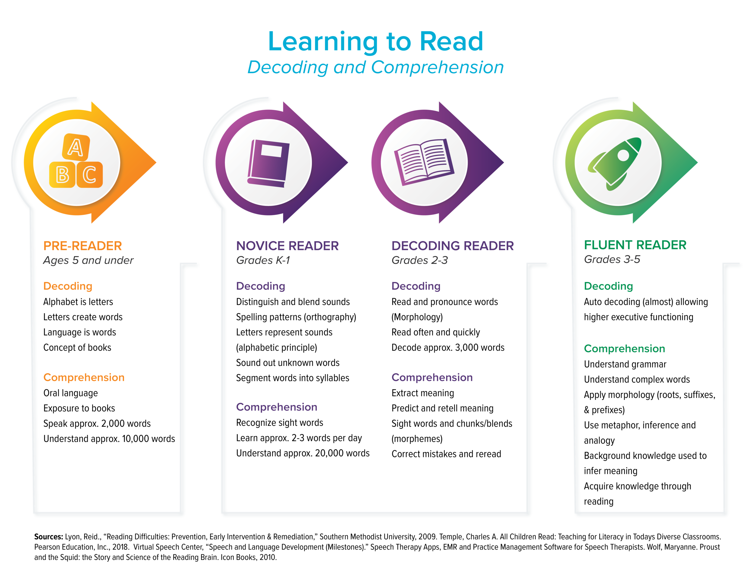 developmental-stages-of-learning-to-read.png
