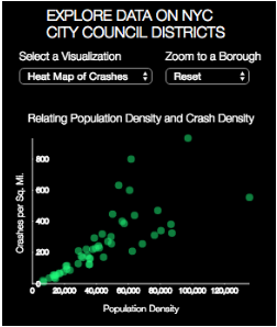 Adding axes and a title helps to make the data readable and understandable. In this case, we see that there is a strong positive correlation between population density and crash density. But what about other variables.