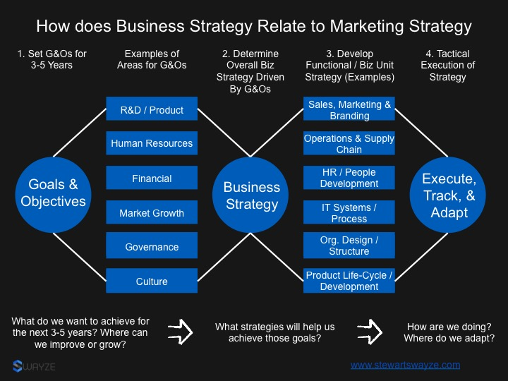 How business strategy relates to marketing strategy