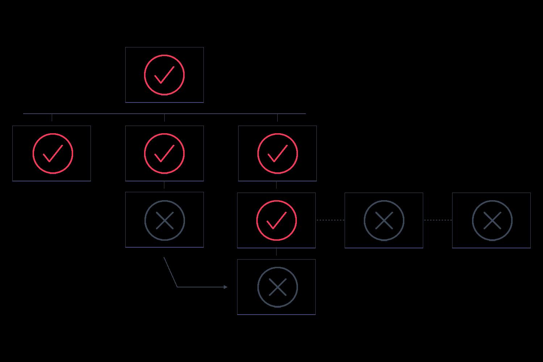 design-audit