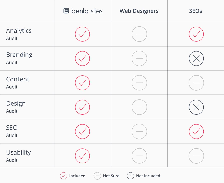 website-audit-comparison-chart