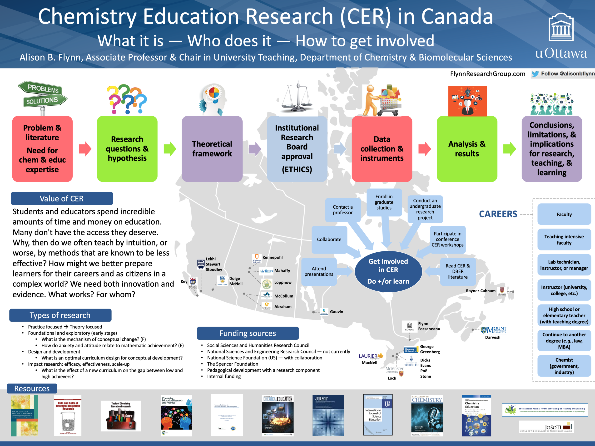 Chemistry Education Research in Canada. Alison Flynn's poster from the Canadian Society for Chemistry conference in Halifax, 2016. Please  contact her  with additions or suggestions.