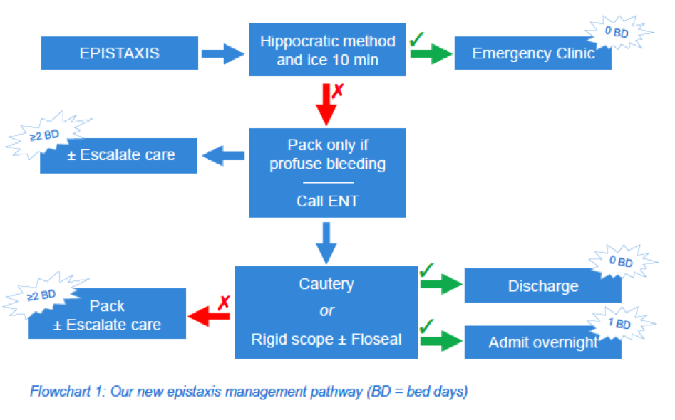 Diagram A. An epistaxis management protocol in use at University Hospital Aintree, Liverpool. We have since increased the first aid time to 20 minutes. 'BD' - bed days.