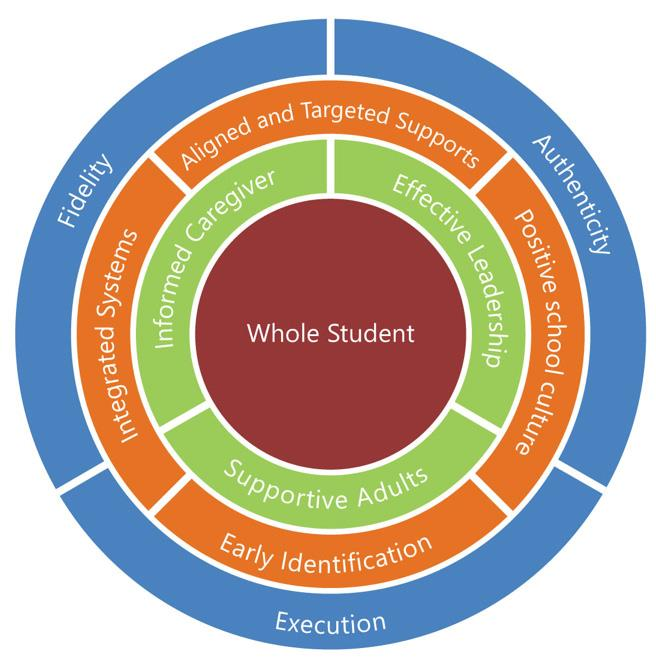 Each component works together in supporting the whole student