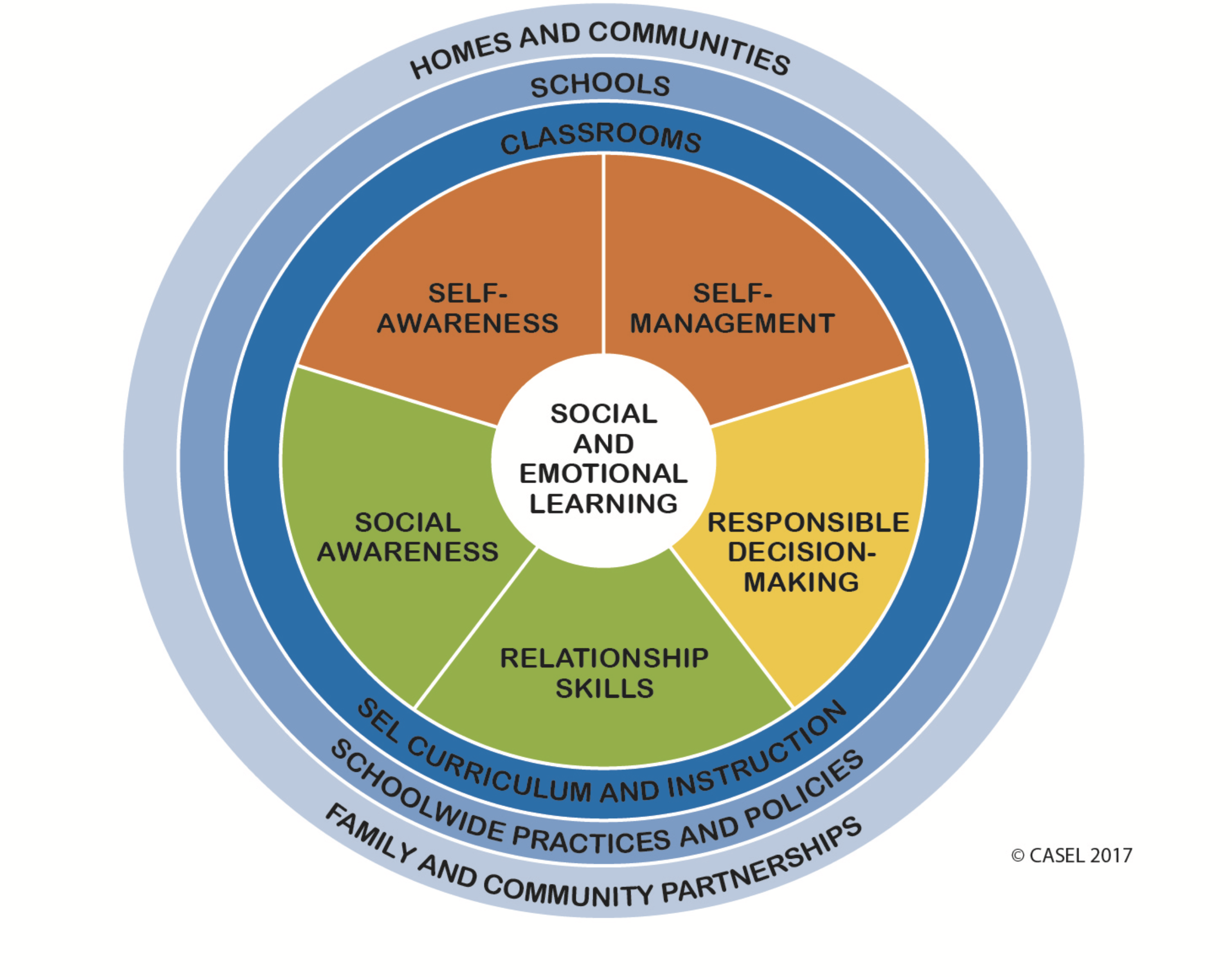 Social and Emotional (SEL) Competencies and Skills 1.png