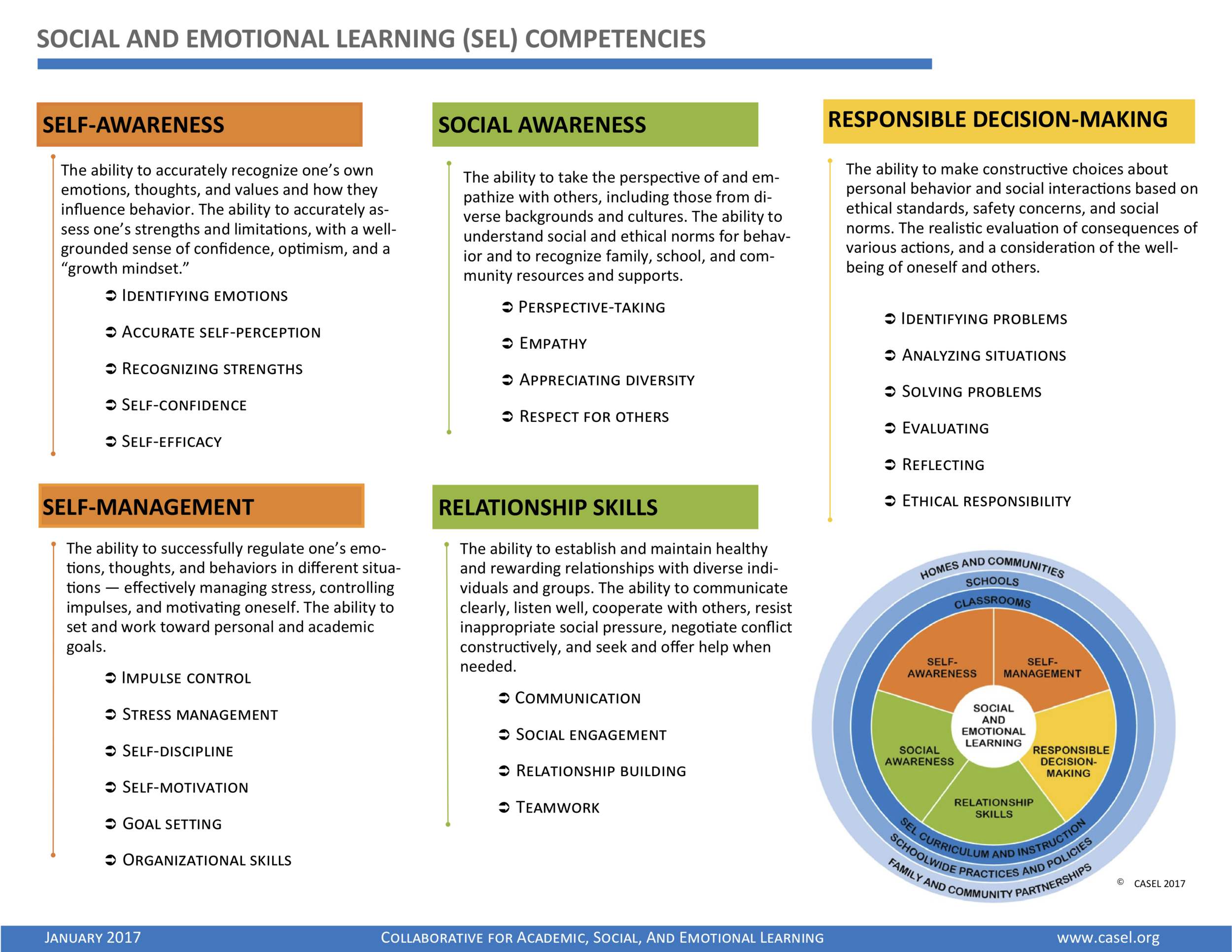 Social and Emotional (SEL) Competencies and Skills 2.png