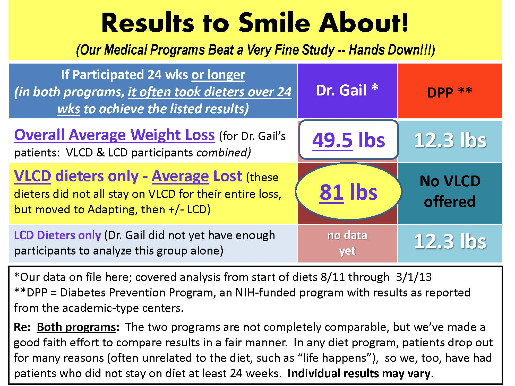 Results to Smile About