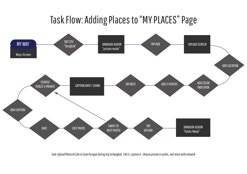TASK FLOW: MY PLACES.png