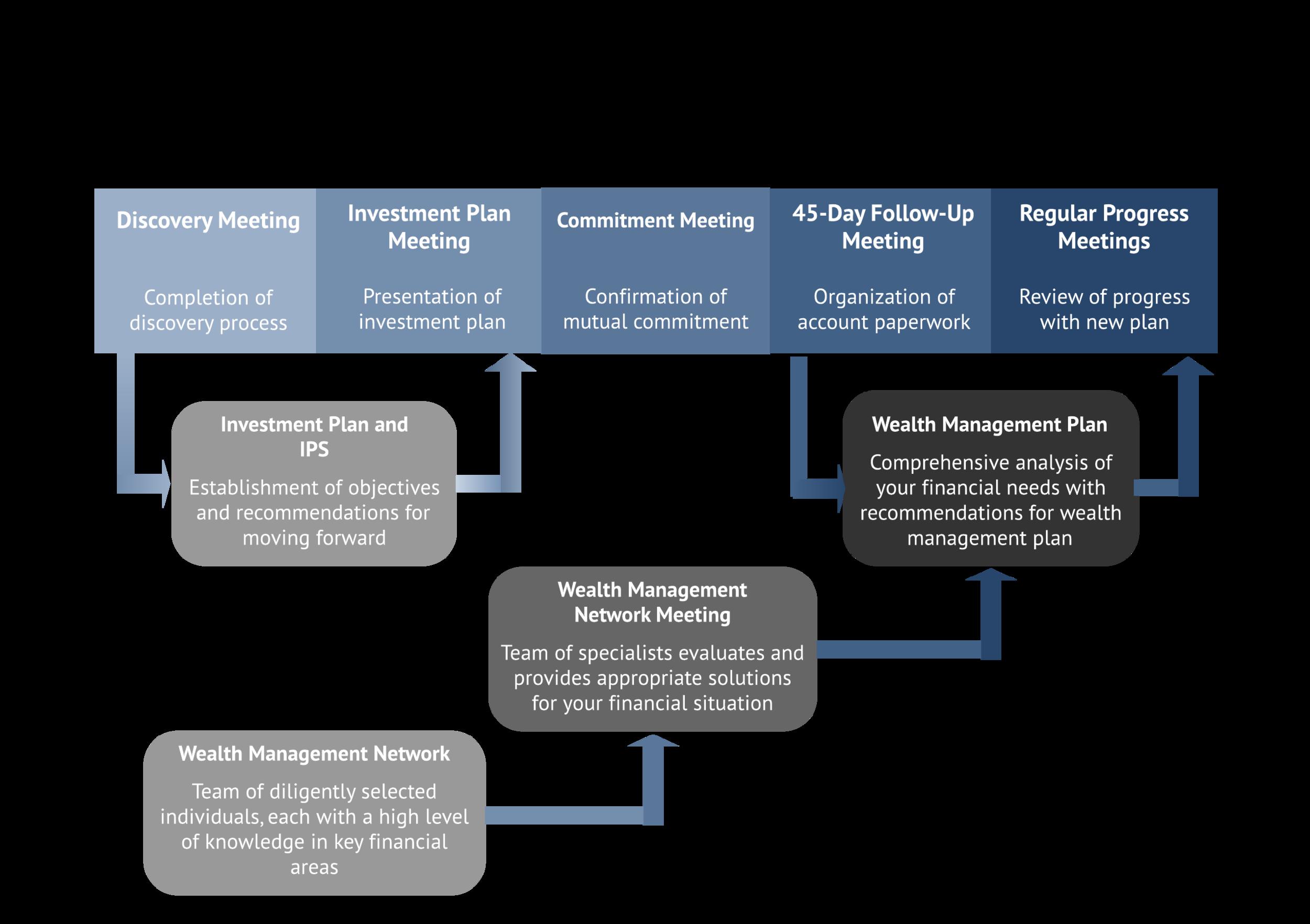 BP Consultative WM Process Chart - 1_6_14.jpg