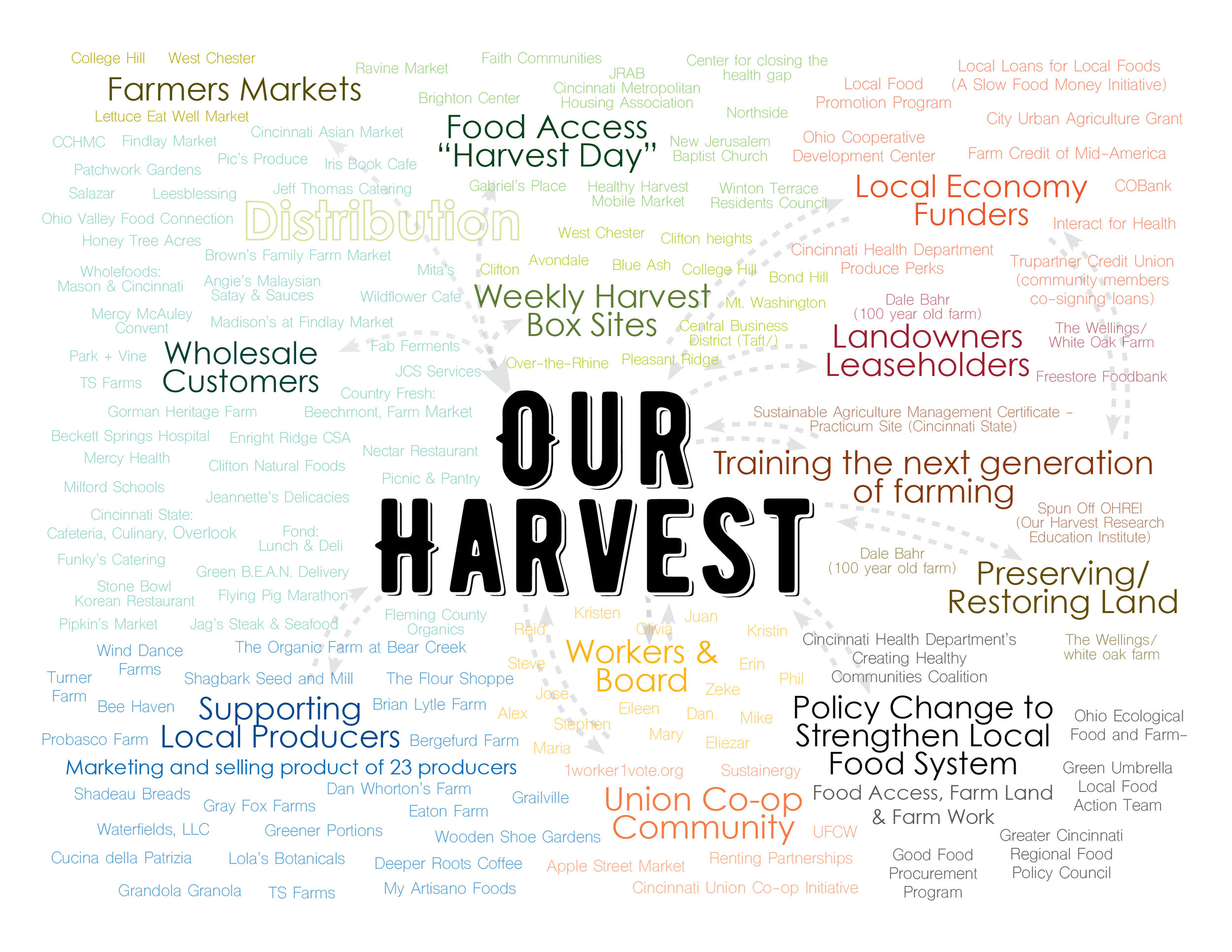 Our_Harvest_Network_Map