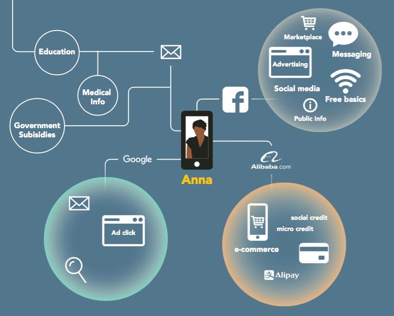 digital ecosystems