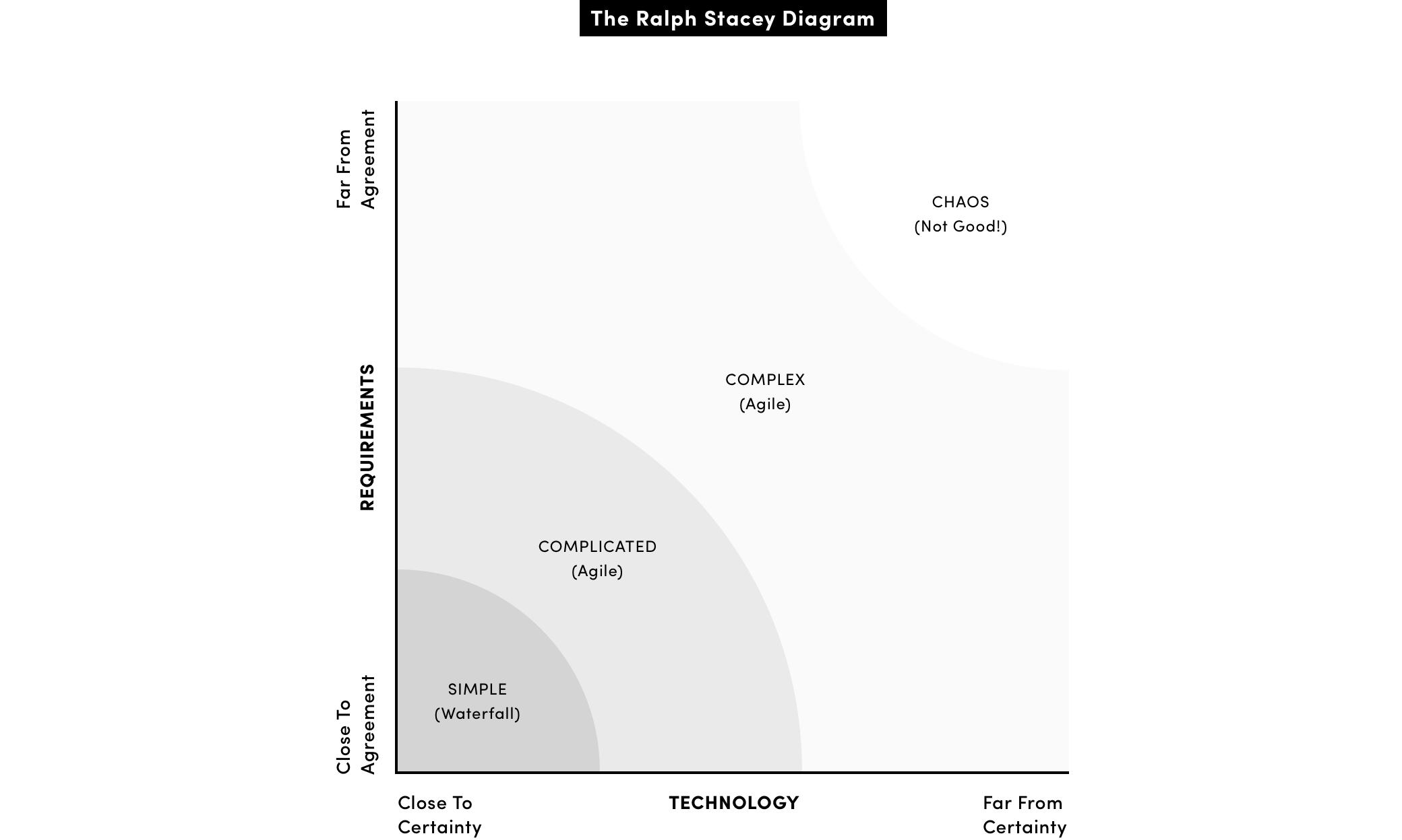 ralph-stacey-diagram.jpg