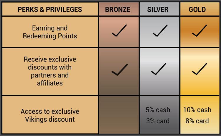Vikings+Reward+Perks.jpg