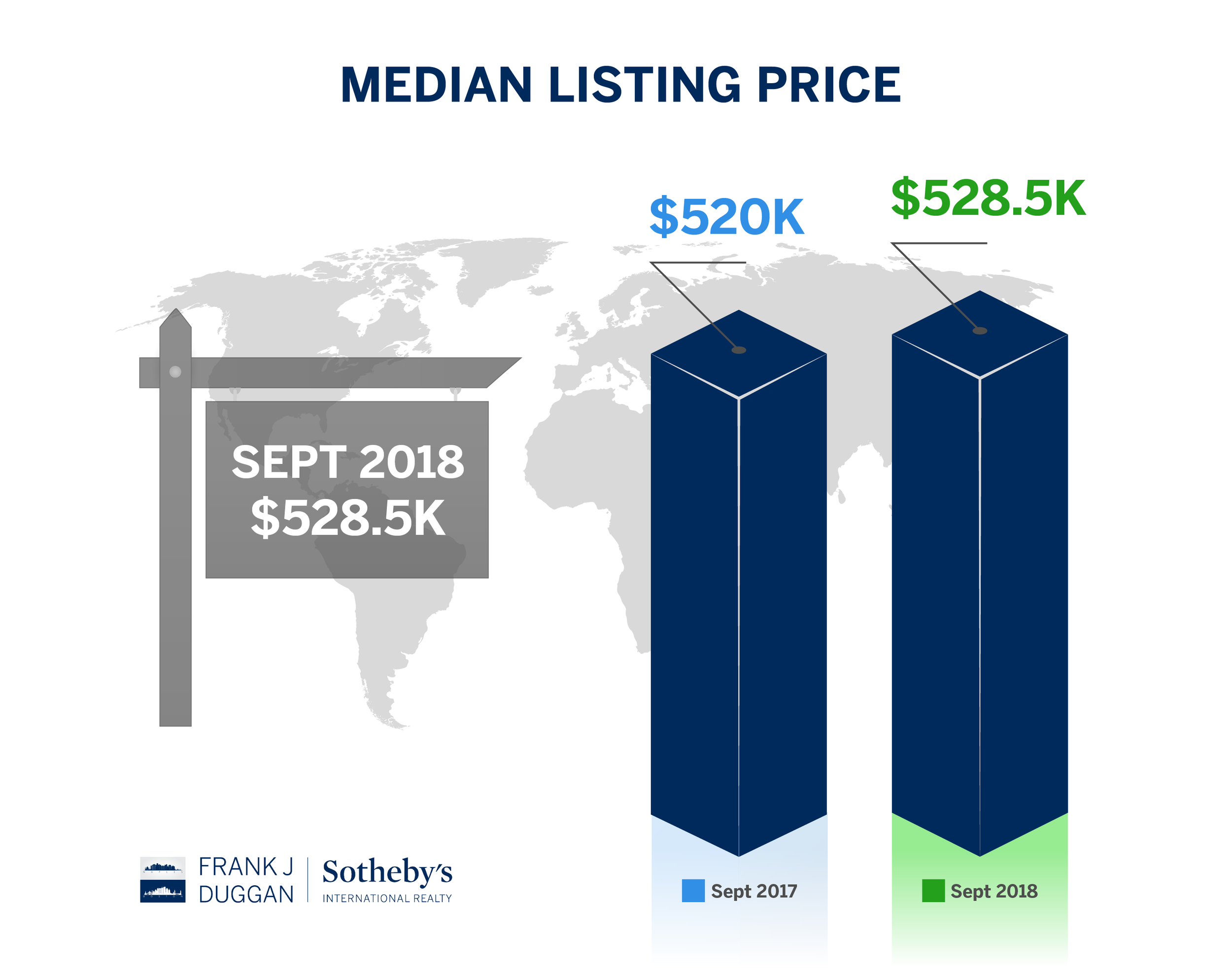 median listing price sept18 north naples-01.png