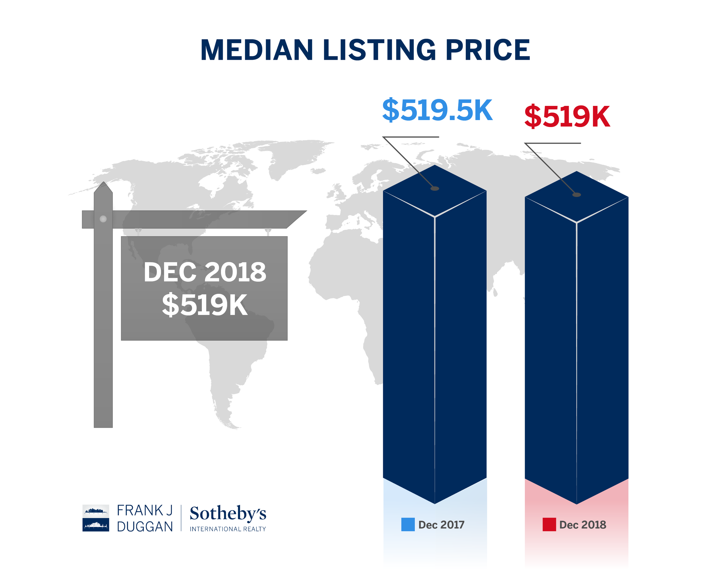 median listing price north naples dec18-01.png