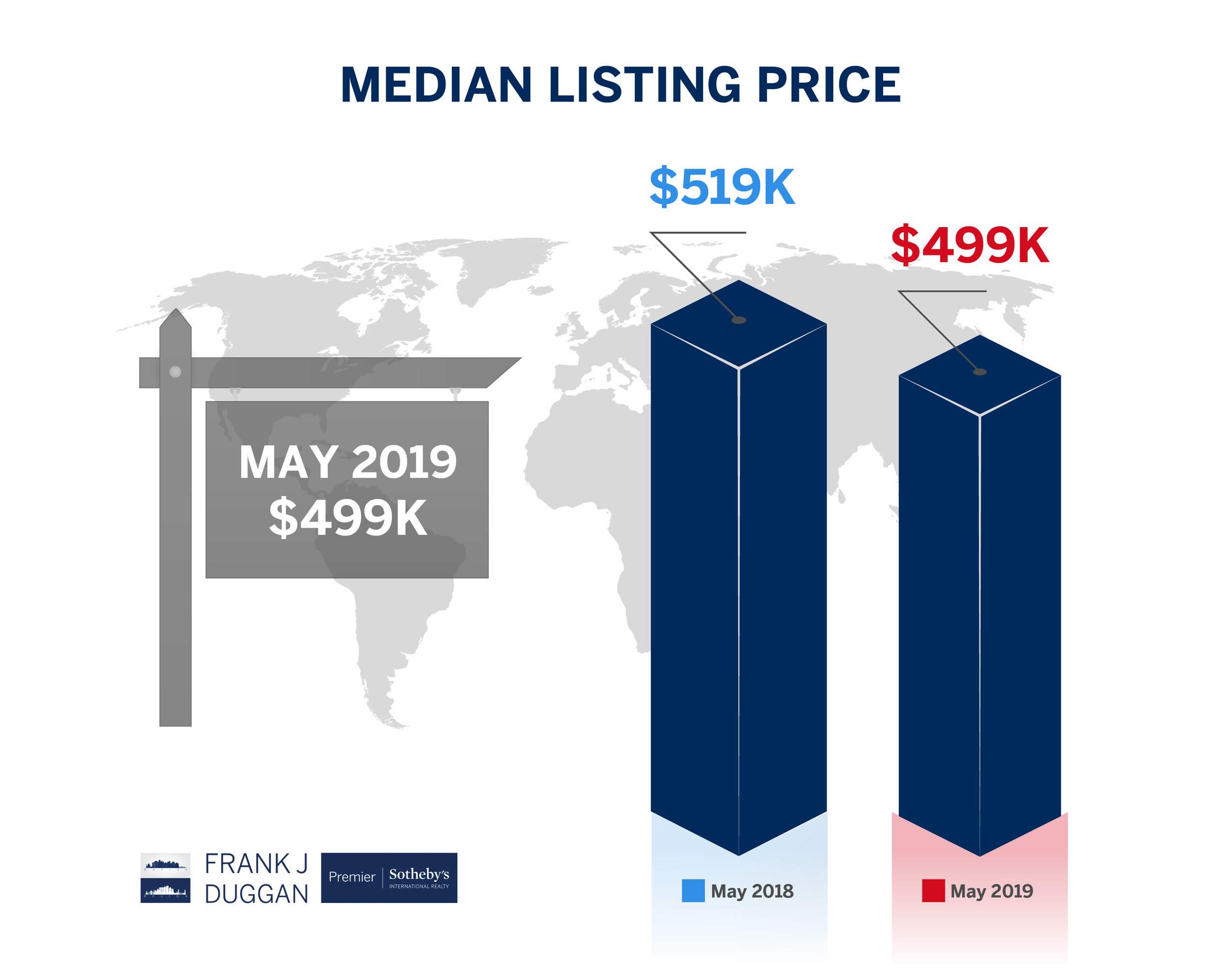 median listing price NorthNaples may 2019-01.jpg