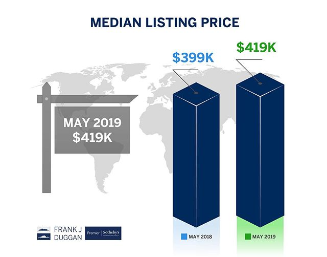 In the #Naples, #Florida area, the number of units sold was consistent, year over year and decreased 4%, month over month. Fewer sales could indicate an opportunity for buyers to negotiate better terms!  Check out the rest of this month's #MarketUpdate 📉 as well as residential #RealEstate activity in the #NorthNaples area. (Link in Bio)  Frank Duggan | Premier Sotheby's International Realty 239.734.0397