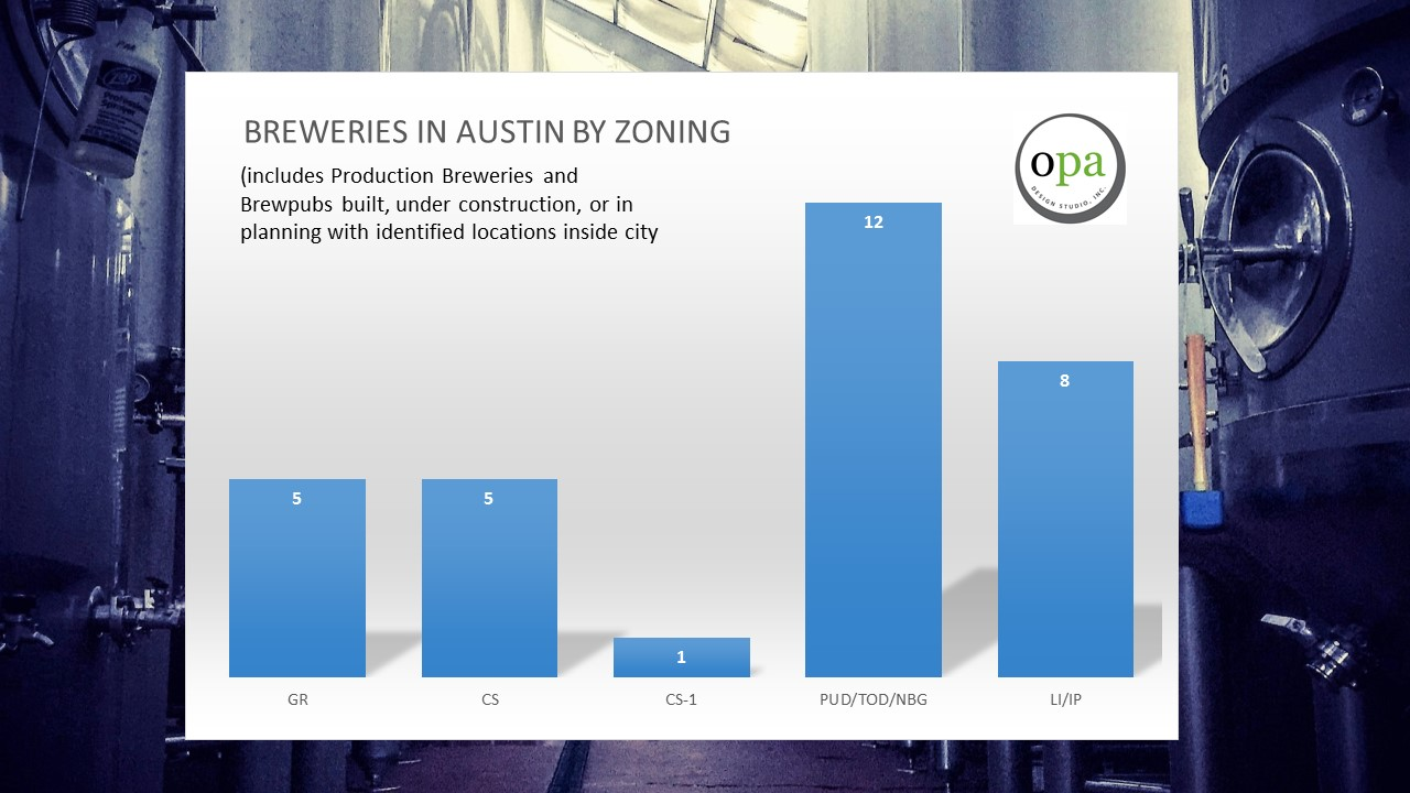 * Image provided by  OPA Design Studio , a local Austin-based architecture firm specializing in brewery design.