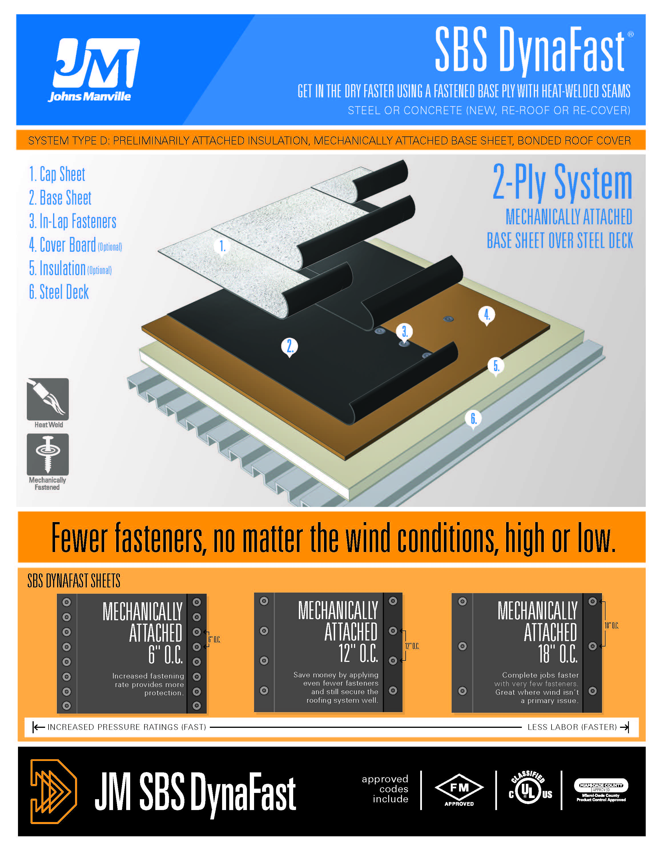 SBS DynaFast - Steel or Concrete (New, Re-roof or Re-cover)