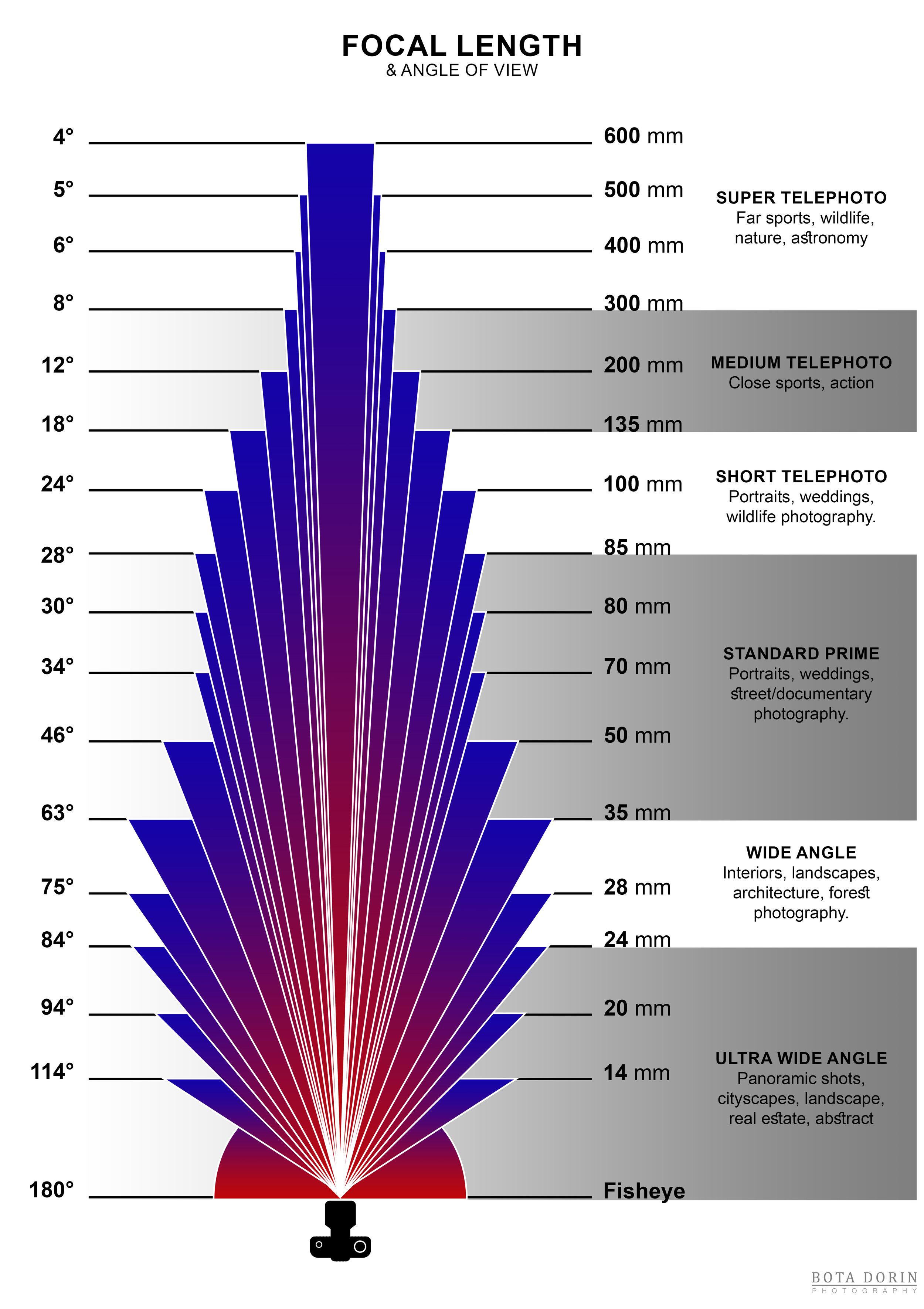 Focal length angle of view.jpg