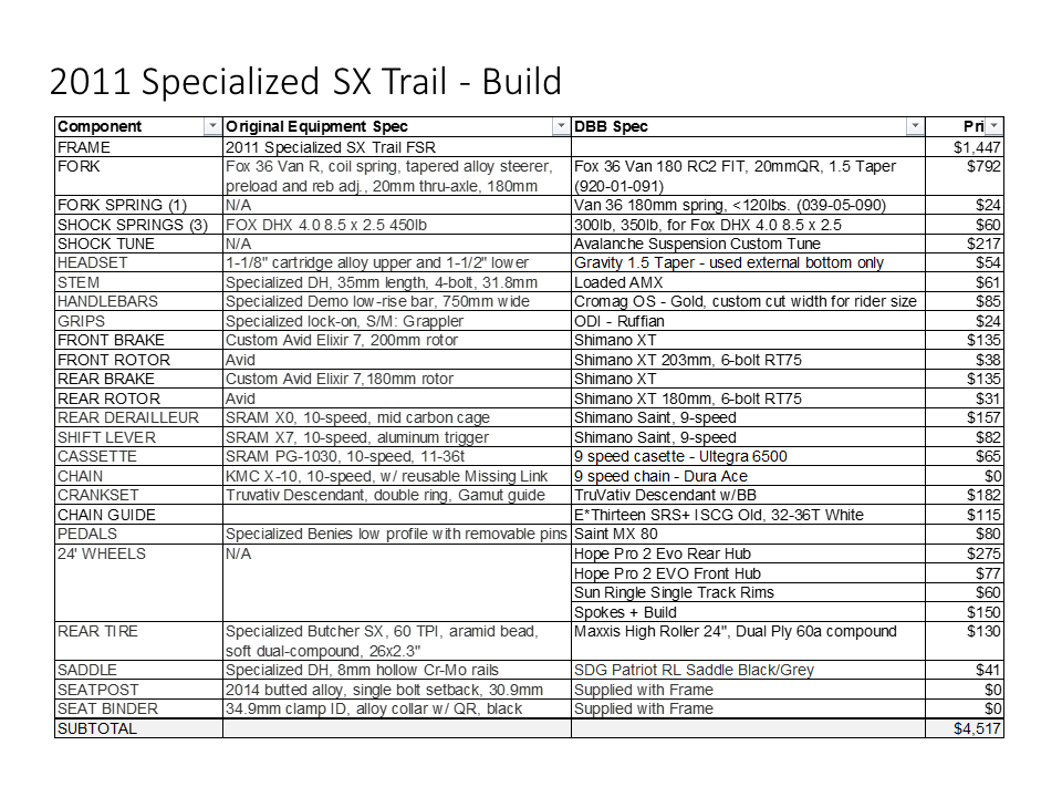 Specialized-SX-Trail-Build