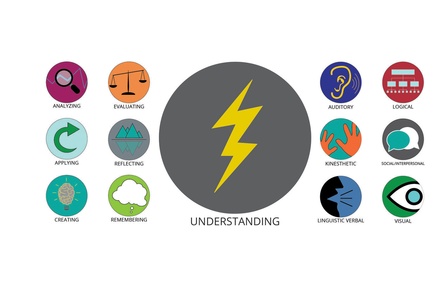 "Icons created for training manuals to represent the ""learning journey"" and ""learning styles"" of workshop participants.  design, illustration, digital, print"