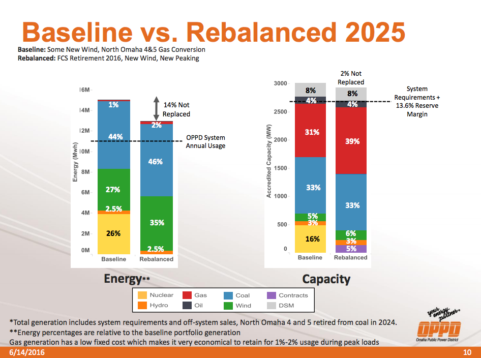 OPPD's 2025 projections for Baseline and Rebalanced capacity and generation.