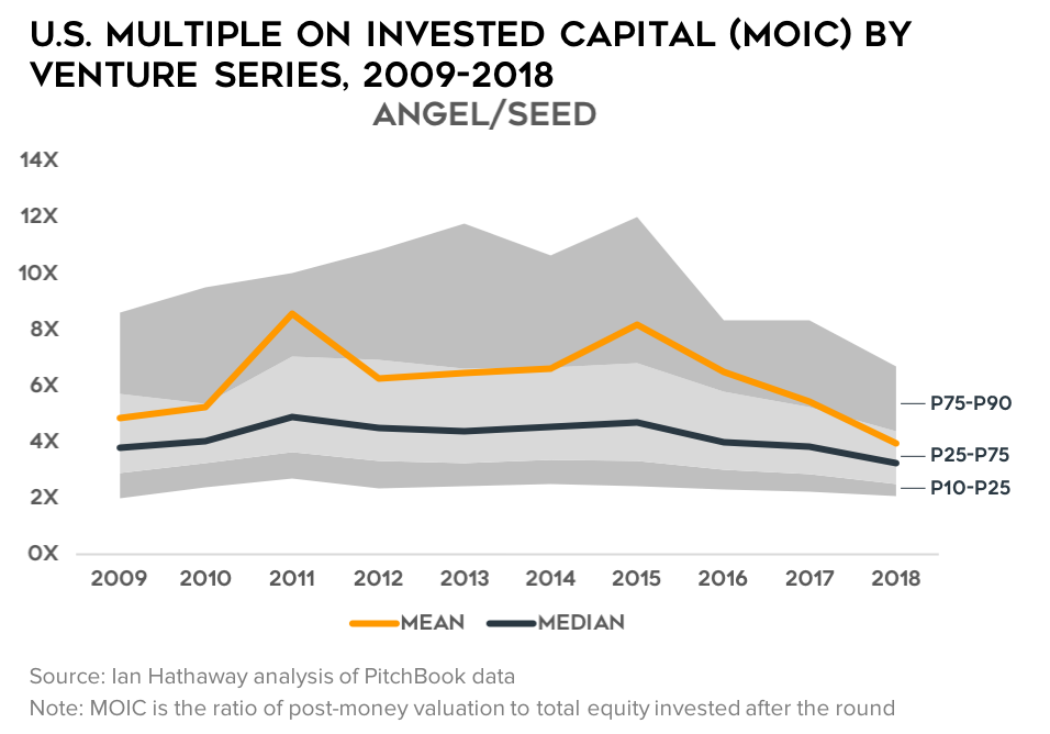 Early-Stage Valuation Multiples Are Coming Way Down  What