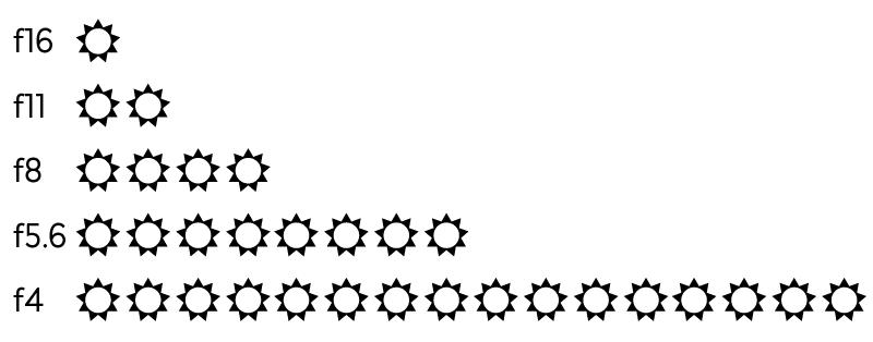 aperture stops diagram