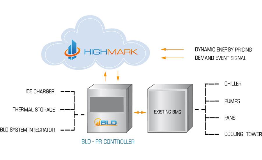 BLD-scheme_HighRes.jpg