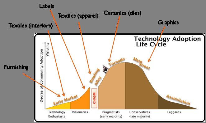 Figure 1 – Digital printing technology adoption lifecycle