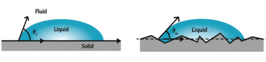 Figure 2.    Influence of surface roughness on wetting can be taken account in the wetting analysis.