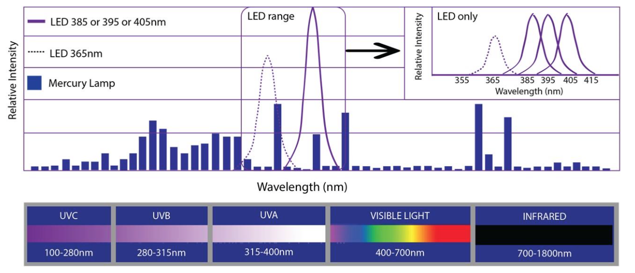 Comparison of the output from a mercury arc lamp and a number of LED options