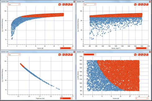 Figure           SEQ Figure \* ARABIC      3      . Solutions found by MrReves for different droplet parameters. Left upper corner: impact temperature versus impact temperature, upper middle: volume versus impact temperature, upper right: density versus impact temperature, bottom left: impact temperature versus flight time, bottom middle: volume versus flight time, bottom right: volume versus density. The red solutions are the solutions with impact temperatures above 94 ° C.