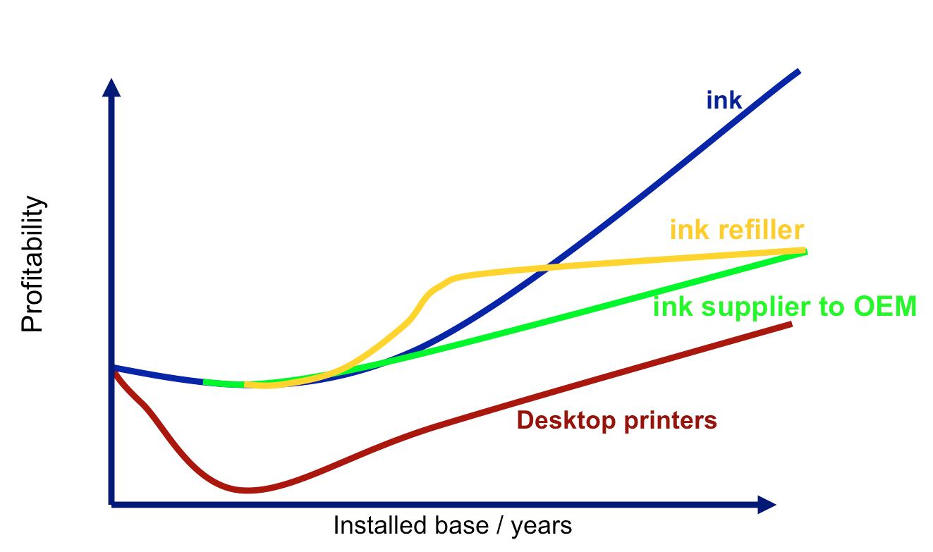Figure 1 – Profitability model for desktop inkjet printer and ink sales