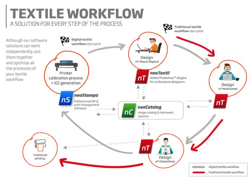 Inèdit textile software workflow