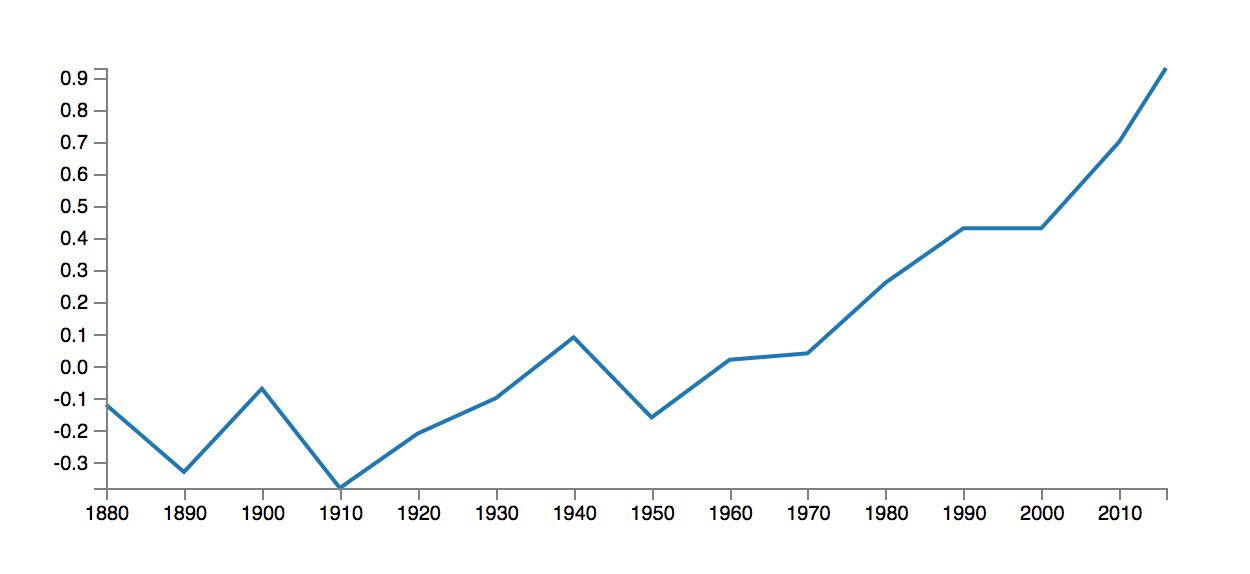 Rise in Global Temperatures