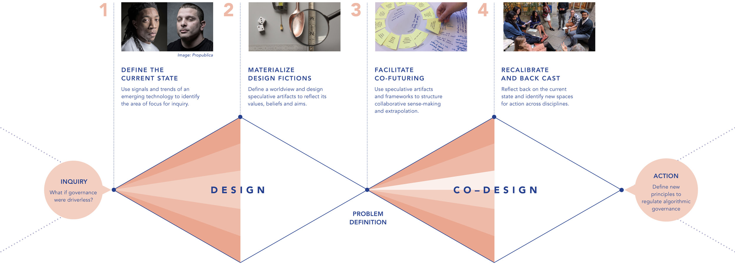 Speculation as Codesign Process.jpg