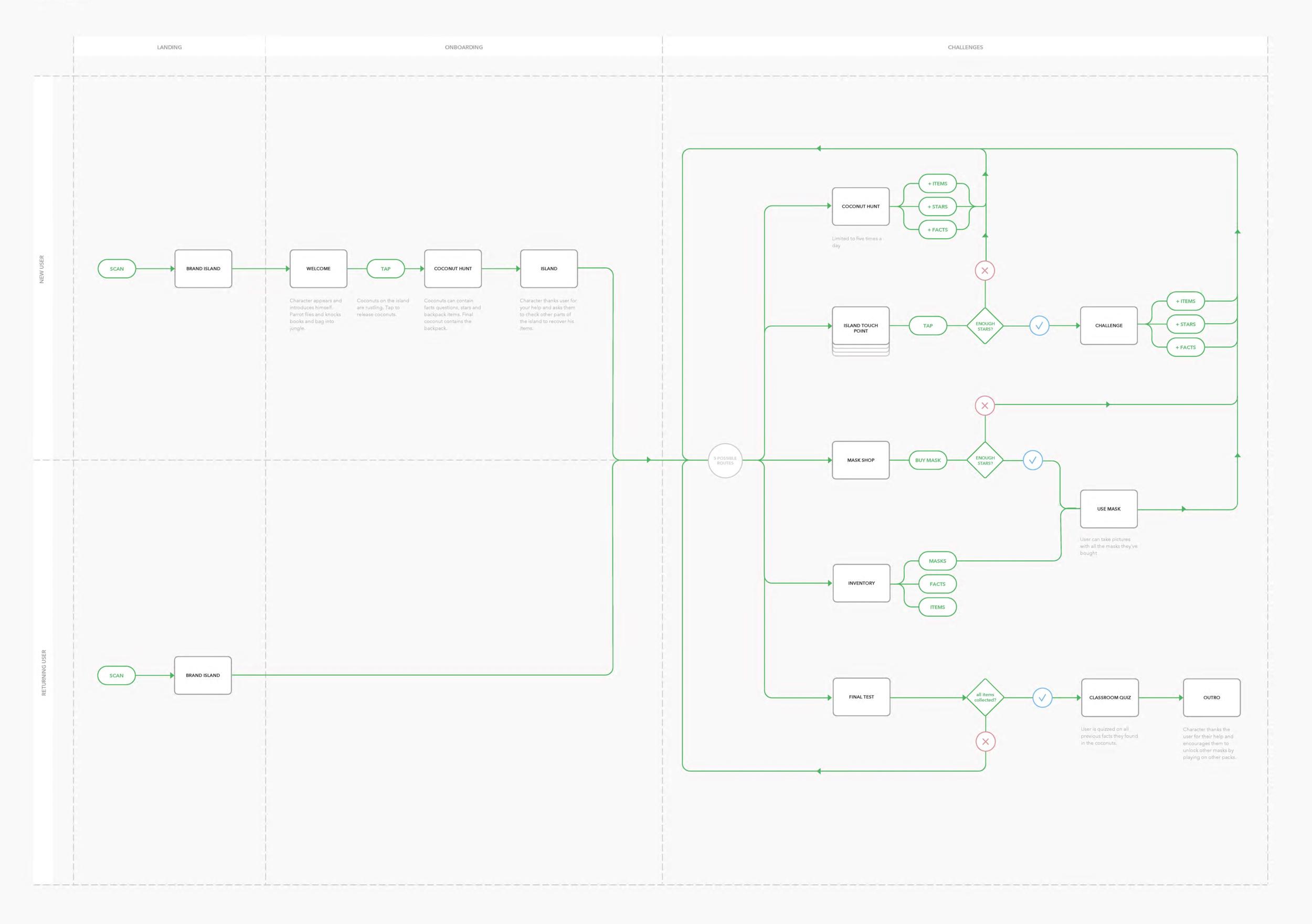 flow diagram showing the proposed journey mechanics