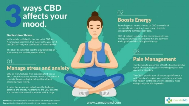 Ways CBD can improve your outlook