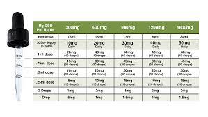 Potential dosages for CBD
