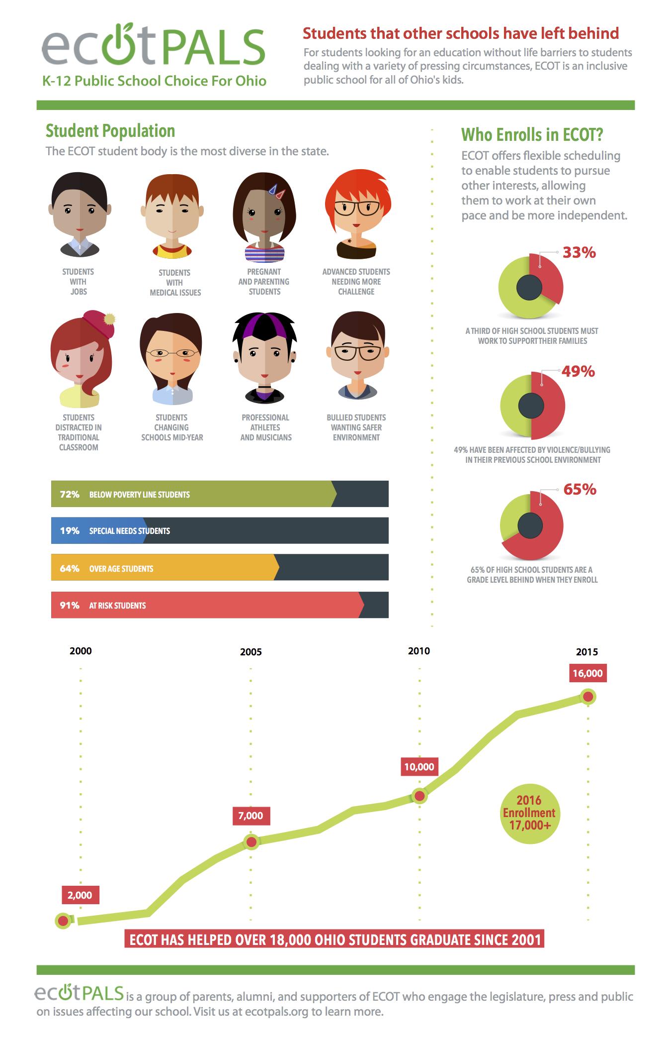 ECOT Students Inforgraphic