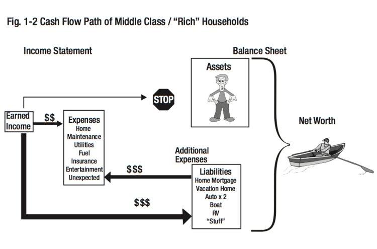 middle class hoseholds cash flow.jpg
